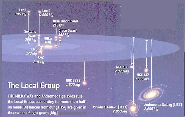 Out local group of galaxies are the closest celestial bodies of this type to the Milky Way