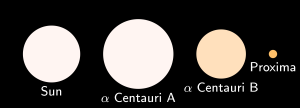 A comparison of the sizes of the stars in the Alpha Centauri system and our own Sun