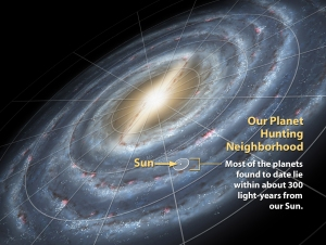 Most of the planets found have been within 300 light years of Sol