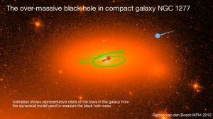 Astronomers measured the velocities of stars in orbit around NGC 1277