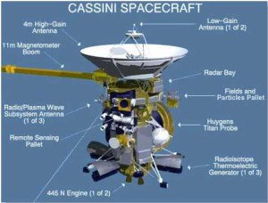 A breakdown of the onboard instrumentation of the Cassini Orbiter