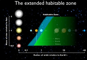 NASA scientists believe exomoons could be a good place for life to start and thrive in many solar systems