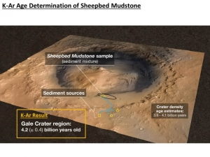 NASA scientists recently dated a Martian rock at between 3.86 and 4.56 billion years old