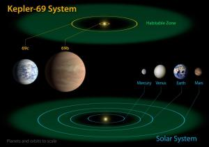 This artists conception is of Kepler-69 and its possible solar system