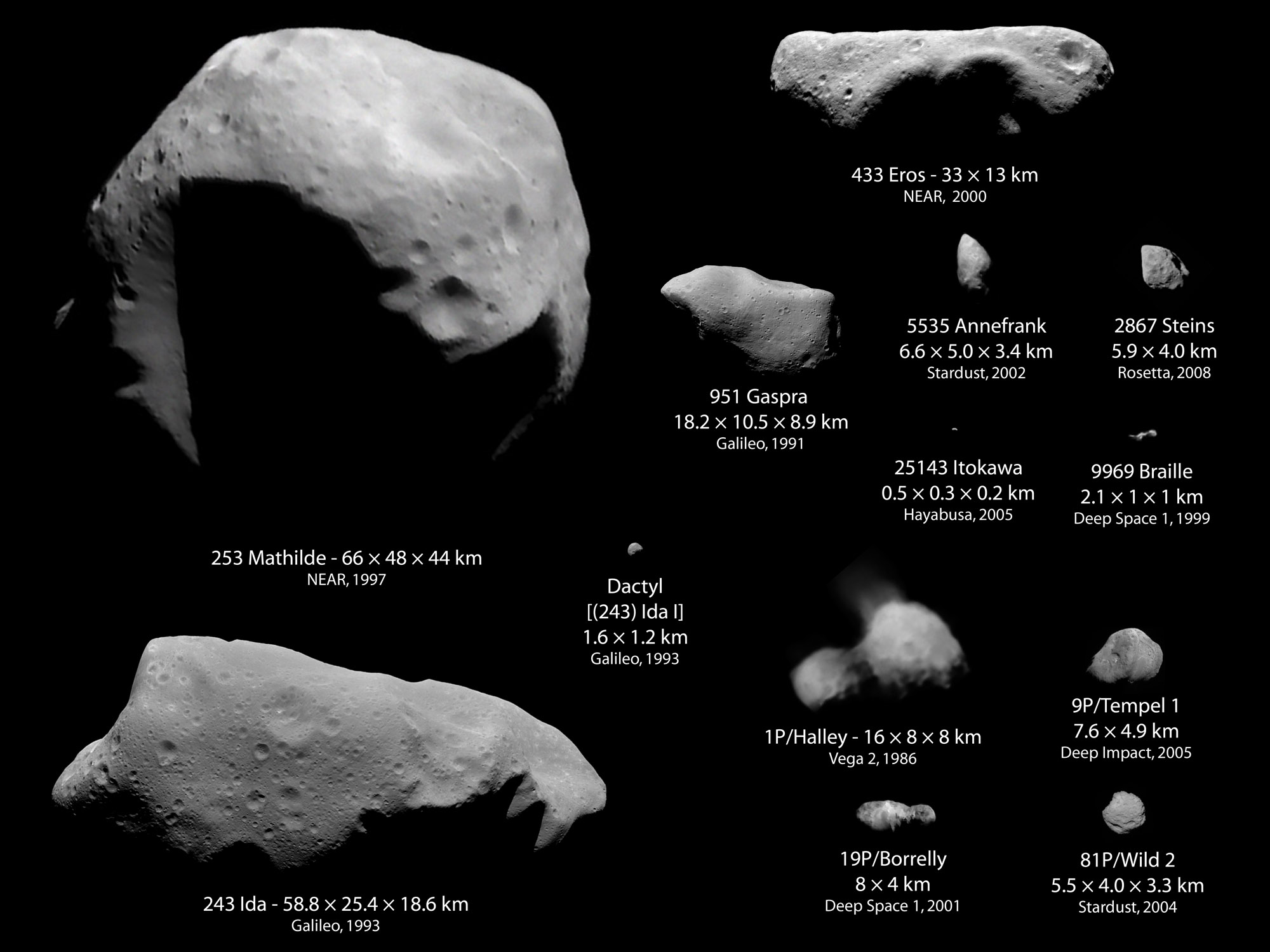 This diagram shows various asteroids in the solar system and their sizes