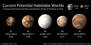NASA astronomers have confirmed the existence of exo-planets orbiting distant stars