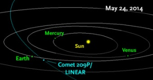Comet 209P/LINEAR orbits the Sun roughly every five years