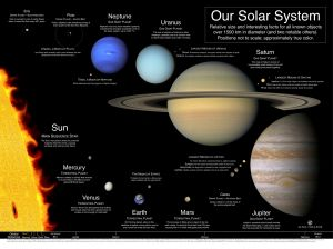 Observing the solar system can be done with the eyes, using binoculars , or even a modern telescope.