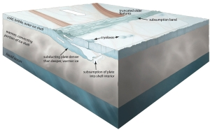This conceptual illustration of the subduction process on Europa show how cold, brittle surface material roughly 10-12 miles thick moved into the moved into the warmer interior
