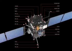The Rosetta spacecraft uses its 11 scientific instruments to study the surface of comet  67P/Churyumov–Gerasimenko