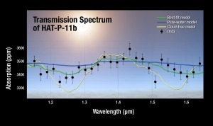 A plot of the transmission spectrum for exoplanet HAT-P-11b, with data from NASA's Kepler, Hubble and Spitzer observatories combined. The results show a robust detection of water absorption in the Hubble data. Transmission spectra of selected atmospheric models are plotted for comparison. Image Credit: NASA/ESA/STScI