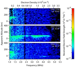 These three plots are spectrograms showing the intensity of radar echo in the Martian far-northern ionosphere at three different times on Oct. 19 and 20, 2014. The middle plot reveals effects attributed to dust from a comet that passed near Mars that day. The data are from the Mars Advanced Radar for Subsurface and Ionospheric Sounding (MARSIS), an instrument on the European Space Agency's Mars Express orbiter.