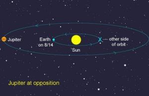 Jupiter's opposition
