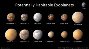 Habitable Worlds Image Credit & Licence: Planetary Habitability Laboratory (UPR Arecibo) Explanation: Is Earth the only known world that can support life? In an effort to find life-habitable worlds outside our Solar System, stars similar to our Sun are being monitored for slight light decreases that indicate eclipsing planets. Many previously-unknown planets are being found, including over 700 worlds recently uncovered by NASA's Kepler satellite. Depicted above in artist's illustrations are twelve extrasolar planets that orbit in the habitable zones of their parent stars. These exoplanets have the right temperature for water to be a liquid on their surfaces, and so water-based life on Earth might be able to survive on them. Although technology cannot yet detect resident life, finding habitable exoplanets is a step that helps humanity to better understand its place in the cosmos.