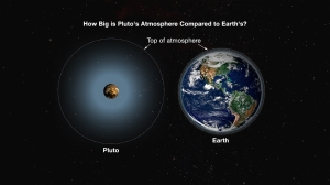 "How big is Pluto's atmosphere? This is not a typical question one finds in planetary science. Earth's atmosphere has an equivalent thickness – the thickness if you compress the atmosphere to uniform pressure and density – of about 10 kilometers, or six miles. Compare this with the radius of Earth, 6,370 kilometers, and you see that the razor-thin thickness of Earth's atmosphere is about 0.17% of its radius. Even if you consider the ""outer limit"" of Earth's neutral atmosphere, what we call the exobase, that reaches about 600 kilometers altitude, the atmosphere's equivalent thickness is only 10% of Earth's radius—still very thin. So the volume of Earth's atmosphere is tiny compared to Earth's volume. Michael E. Summers is a professor of Planetary Science and Astronomy at George Mason University, and specializes in the study of the chemistry and dynamics of planetary atmospheres. He is a New Horizons co-investigator and member of the atmospheres science theme team."