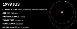 1999 JU3 is on Planetary Resources Target list. It is a known carbonaceous asteroid that is predicted to be worth trillions. Image Credit: Planetary Resources, Inc. http://www.planetaryresources.com/asteroids/#asteroids-targets