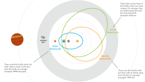 Here is an illustration that shows the three typical orbit patterns of near-Earth asteroids. You can see that the Aten, Amor and Apollo orbits come very close to, and sometimes intersect, with the Earth's orbit. When this occurs we observe them and can even rendezvous with them with our Arkyd spacecraft. Credit: Planetary Resources, Inc.