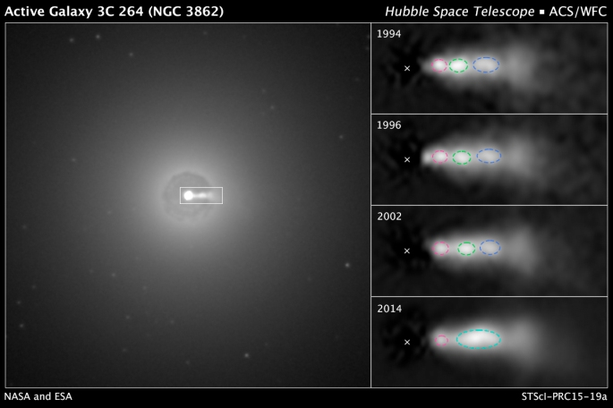 The Hubble Space Telescope took this image of the core region of galaxy NGC 3862 with relativistic jet of material visible as line of light in the 3 o'clock position. Images to the right show knots of material outlined in blue, red and green moving along the jet over two decades. X marks the supermassive black hole. Credits: NASA/ESA/Hubble