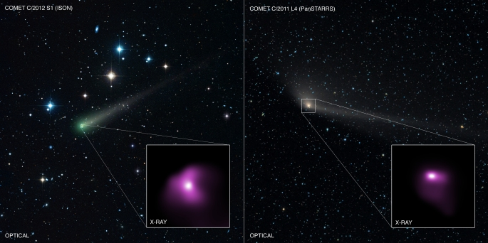 Astronomers used Chandra to observe Comet ISON and Comet PanSTARRS in 2013, when these comets were relatively close to the Earth. The graphic shows the comets in optical images taken by an astrophotographer, with insets showing the X-ray images from Chandra. The X-ray emission is produced when a wind of particles from the Sun – the solar wind – strikes the comet's atmosphere. The Chandra data was used to estimate the composition of the solar wind, including the amount of carbon and nitrogen, finding values that agree with independent measurements. Image credit: X-ray: NASA/CXC/Univ. of CT/B.Snios et al, Optical: DSS, Damian Peach (damianpeach.com)