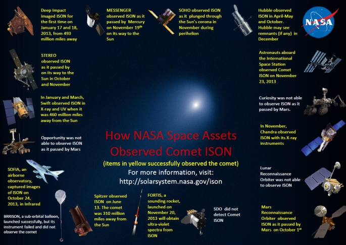 Twelve NASA spacecraft assets had an opportunity to observe Comet ISON, including the Heliophysics solar observatories; Solar Dynamic Observatory, STEREO and SOHO. Credits: NASA