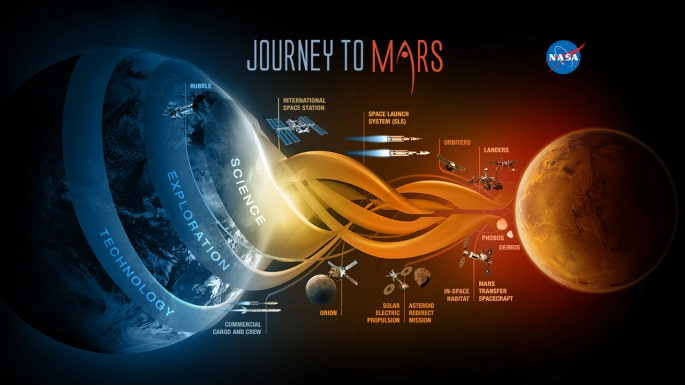 NASA is developing the capabilities needed to send humans to an asteroid by 2025 and Mars in the 2030s – goals outlined in the bipartisan NASA Authorization Act of 2010 and in the U.S. National Space Policy, also issued in 2010.